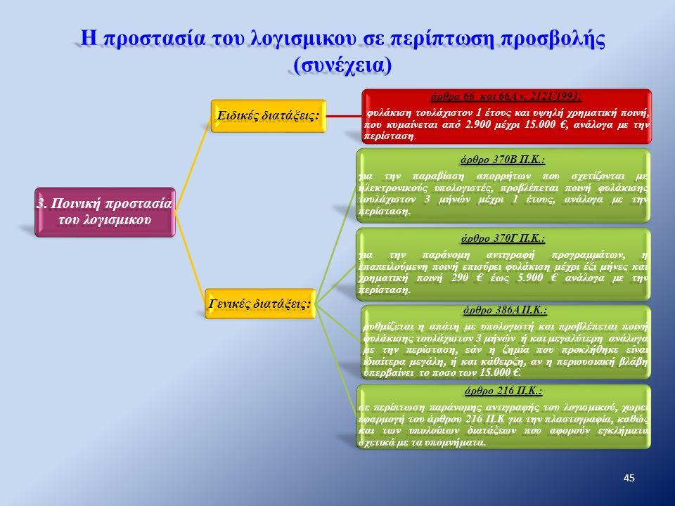 Η προστασία του λογισμικου σε περίπτωση προσβολής (συνέχεια) 3. Ποινική προστασία του λογισμικου Ειδικές διατάξεις: άρθρα 66 και 66Α ν. 2121/1993: φυλ