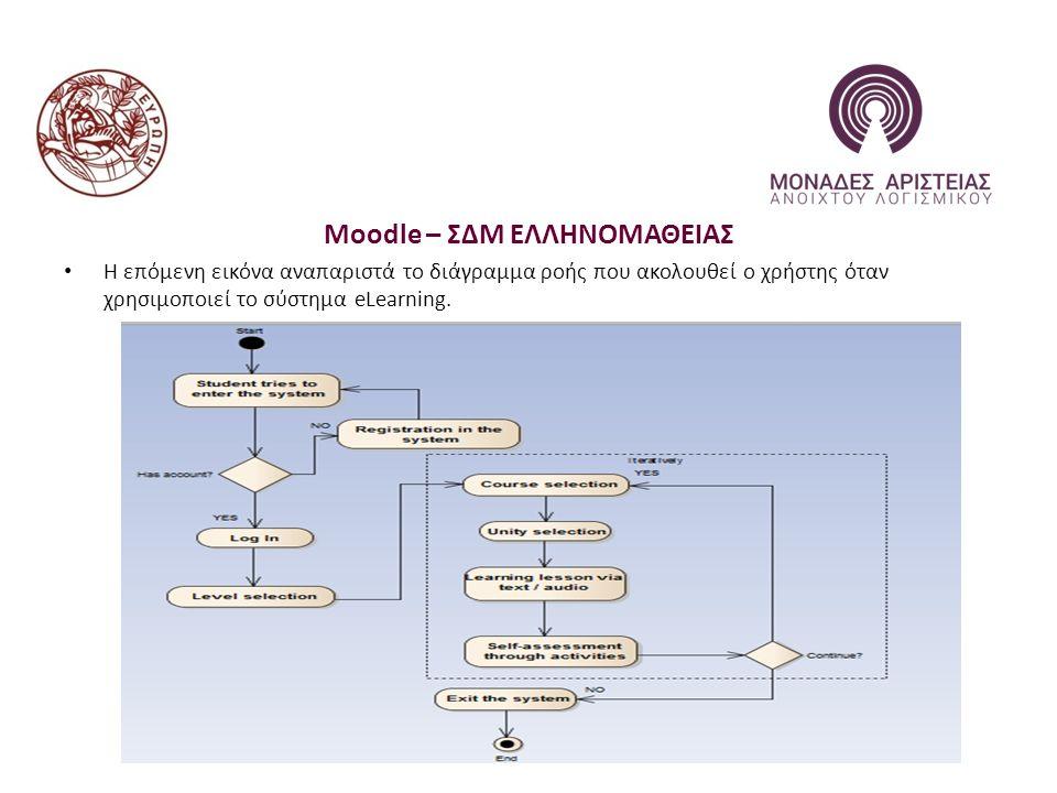Moodle – ΣΔΜ ΕΛΛΗΝΟΜΑΘΕΙΑΣ Η επόμενη εικόνα αναπαριστά το διάγραμμα ροής που ακολουθεί ο χρήστης όταν χρησιμοποιεί το σύστημα eLearning.