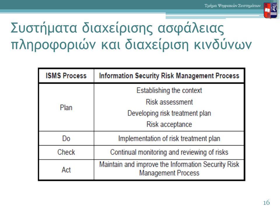 Συστήματα διαχείρισης ασφάλειας πληροφοριών και διαχείριση κινδύνων 16 Τμήμα Ψηφιακών Συστημάτων