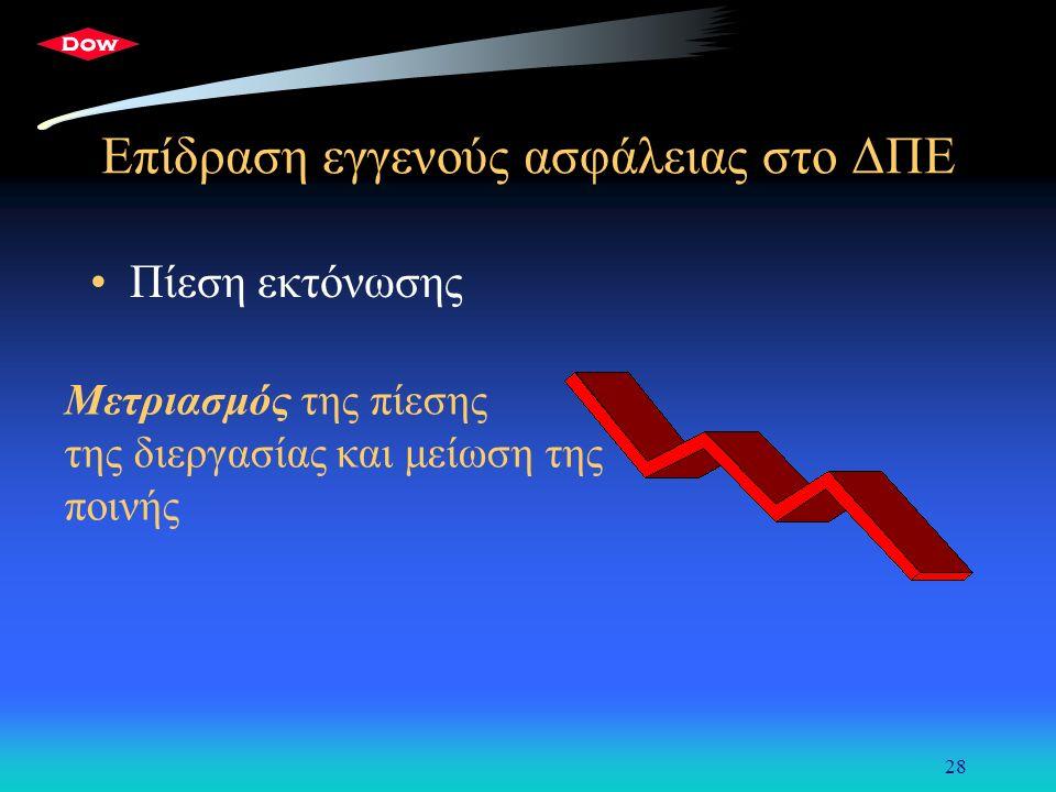 28 Επίδραση εγγενούς ασφάλειας στο ΔΠΕ Πίεση εκτόνωσης Μετριασμός της πίεσης της διεργασίας και μείωση της ποινής