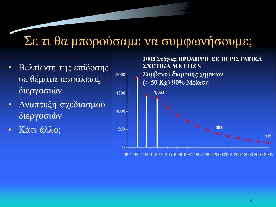 9 Σε τι θα μπορούσαμε να συμφωνήσουμε; Βελτίωση της επίδοσης σε θέματα ασφάλειας διεργασιών Ανάπτυξη σχεδιασμού διεργασιών Κάτι άλλο; 2005 Στόχος: ΠΡΟΛΗΨΗ ΣΕ ΠΕΡΙΣΤΑΤΙΚΑ ΣΧΕΤΙΚΑ ΜΕ EH&S Συμβάντα διαρροής χημικών (> 50 Kg) 90% Μείωση