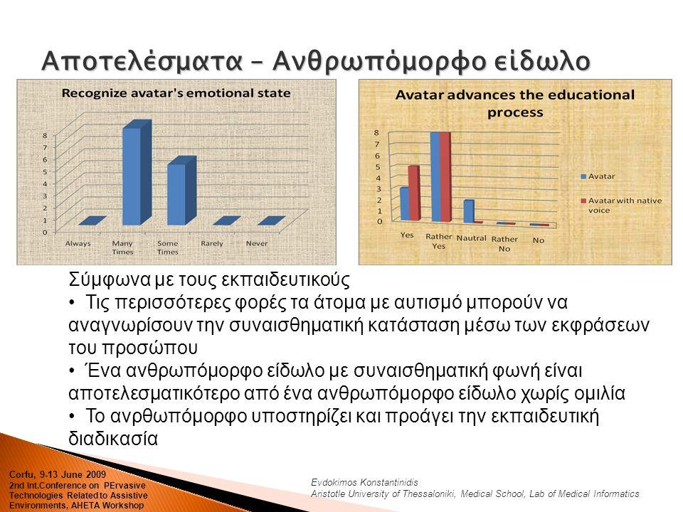 Evdokimos Konstantinidis Aristotle University of Thessaloniki, Medical School, Lab of Medical Informatics Αποτελέσματα – Ανθρωπόμορφο είδωλο Corfu, 9-