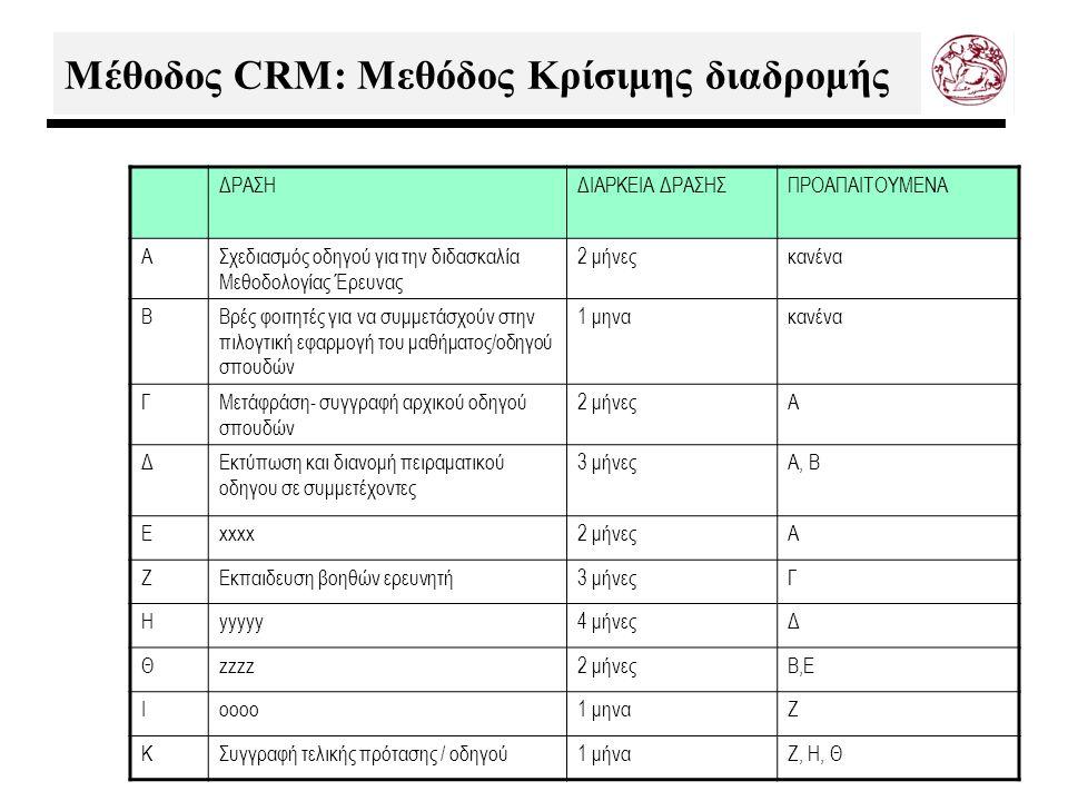 Μέθοδος CRM: Mεθόδος Κρίσιμης διαδρομής ΔΡΑΣΗΔΙΑΡΚΕΙΑ ΔΡΑΣΗΣΠΡΟΑΠΑΙΤΟΥΜΕΝΑ AΣχεδιασμός οδηγού για την διδασκαλία Μεθοδολογίας Έρευνας 2 μήνεςκανένα BΒρές φοιτητές για να συμμετάσχούν στην πιλογτική εφαρμογή του μαθήματος/οδηγού σπουδών 1 μηνακανένα ΓΜετάφράση- συγγραφή αρχικού οδηγού σπουδών 2 μήνεςA ΔΕκτύπωση και διανομή πειραματικού οδηγου σε συμμετέχοντες 3 μήνεςA, B Exxxx2 μήνεςA ΖΕκπαιδευση βοηθών ερευνητή3 μήνεςΓ Ηyyyyy4 μήνεςΔ Θzzzz2 μήνεςB,E Ioooo1 μηναΖ ΚΣυγγραφή τελικής πρότασης / οδηγού1 μήναΖ, Η, Θ