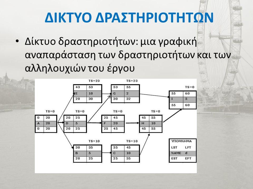 ΔΙΚΤΥΟ ΔΡΑΣΤΗΡΙΟΤΗΤΩΝ Δίκτυο δραστηριοτήτων: μια γραφική αναπαράσταση των δραστηριοτήτων και των αλληλουχιών του έργου