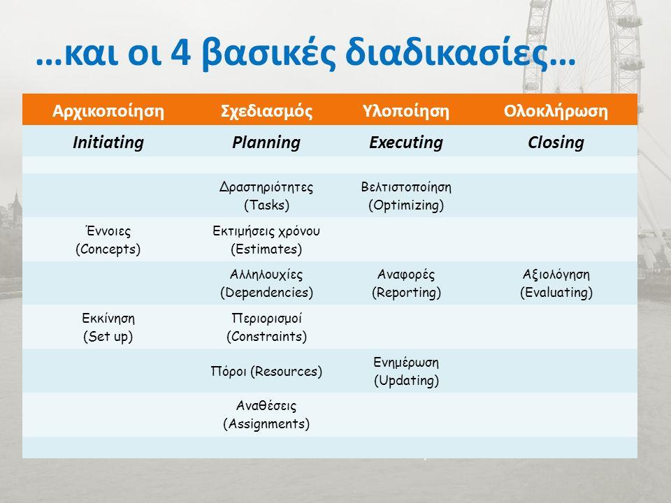 …και οι 4 βασικές διαδικασίες… ΑρχικοποίησηΣχεδιασμόςΥλοποίησηΟλοκλήρωση InitiatingPlanningExecutingClosing Δραστηριότητες (Tasks) Βελτιστοποίηση (Optimizing) Έννοιες (Concepts) Εκτιμήσεις χρόνου (Estimates) Αλληλουχίες (Dependencies) Αναφορές (Reporting) Αξιολόγηση (Evaluating) Εκκίνηση (Set up) Περιορισμοί (Constraints) Πόροι (Resources) Ενημέρωση (Updating) Αναθέσεις (Assignments)