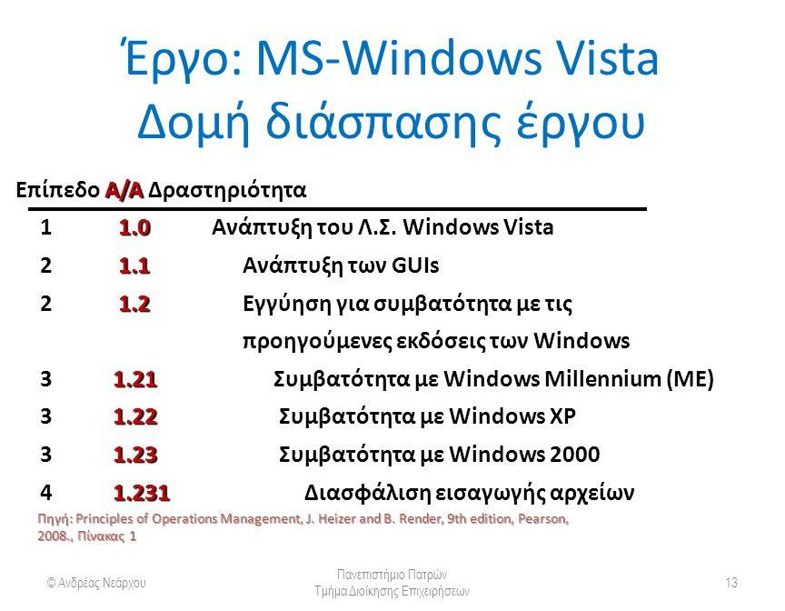 Έργο: MS-Windows Vista Δομή διάσπασης έργου © Ανδρέας Νεάρχου Πανεπιστήμιο Πατρών Τμήμα Διοίκησης Επιχειρήσεων 13 Επίπεδο Α/ΑΔραστηριότητα Επίπεδο Α/Α Δραστηριότητα 1 1.0Ανάπτυξη του Λ.Σ.