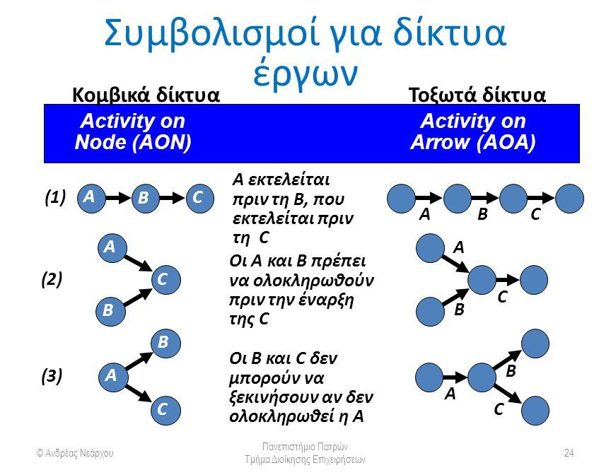Συμβολισμοί για δίκτυα έργων © Ανδρέας Νεάρχου Πανεπιστήμιο Πατρών Τμήμα Διοίκησης Επιχειρήσεων 24 Activity on Node (AON) Arrow (AOA) A εκτελείται πριν τη B, που εκτελείται πριν τη C (1)(1) A B C BAC Οι A και B πρέπει να ολοκληρωθούν πριν την έναρξη της C (2)(2) A C C B A B Οι B και C δεν μπορούν να ξεκινήσουν αν δεν ολοκληρωθεί η A (3)(3) B A C A B C Κομβικά δίκτυαΤοξωτά δίκτυα