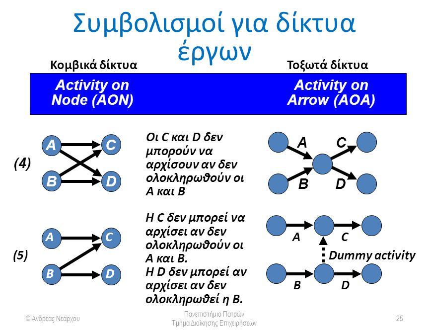 Συμβολισμοί για δίκτυα έργων © Ανδρέας Νεάρχου Πανεπιστήμιο Πατρών Τμήμα Διοίκησης Επιχειρήσεων 25 Activity on Node (AON) Arrow (AOA) Οι C και D δεν μπορούν να αρχίσουν αν δεν ολοκληρωθούν οι A και B (4)(4) A B C D B AC D Η C δεν μπορεί να αρχίσει αν δεν ολοκληρωθούν οι A και B.