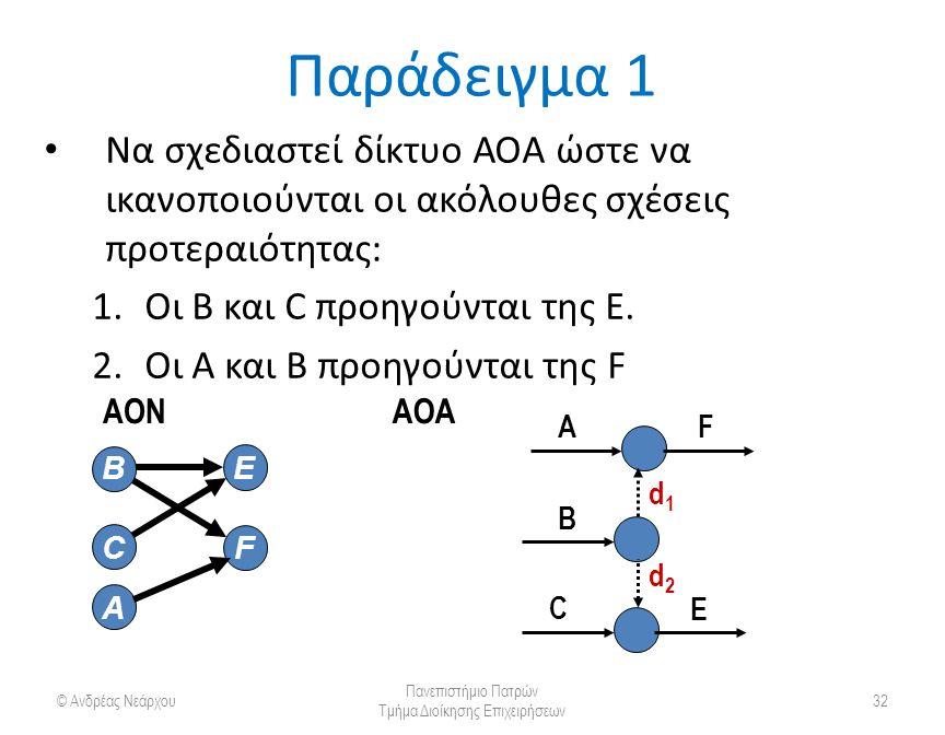 Παράδειγμα 1 Να σχεδιαστεί δίκτυο ΑΟΑ ώστε να ικανοποιούνται οι ακόλουθες σχέσεις προτεραιότητας: 1.Οι Β και C προηγούνται της Ε.