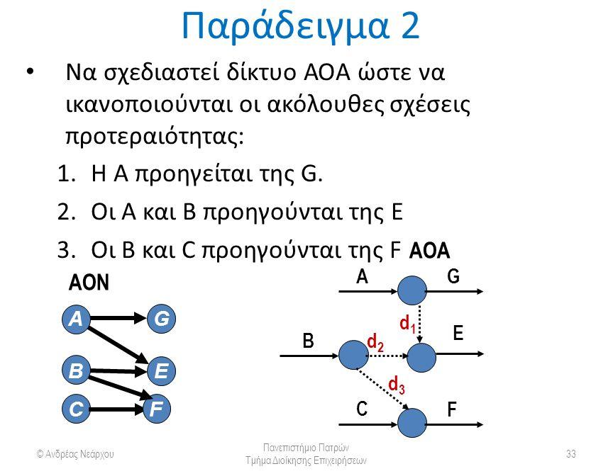 Παράδειγμα 2 Να σχεδιαστεί δίκτυο ΑΟΑ ώστε να ικανοποιούνται οι ακόλουθες σχέσεις προτεραιότητας: 1.Η Α προηγείται της G.
