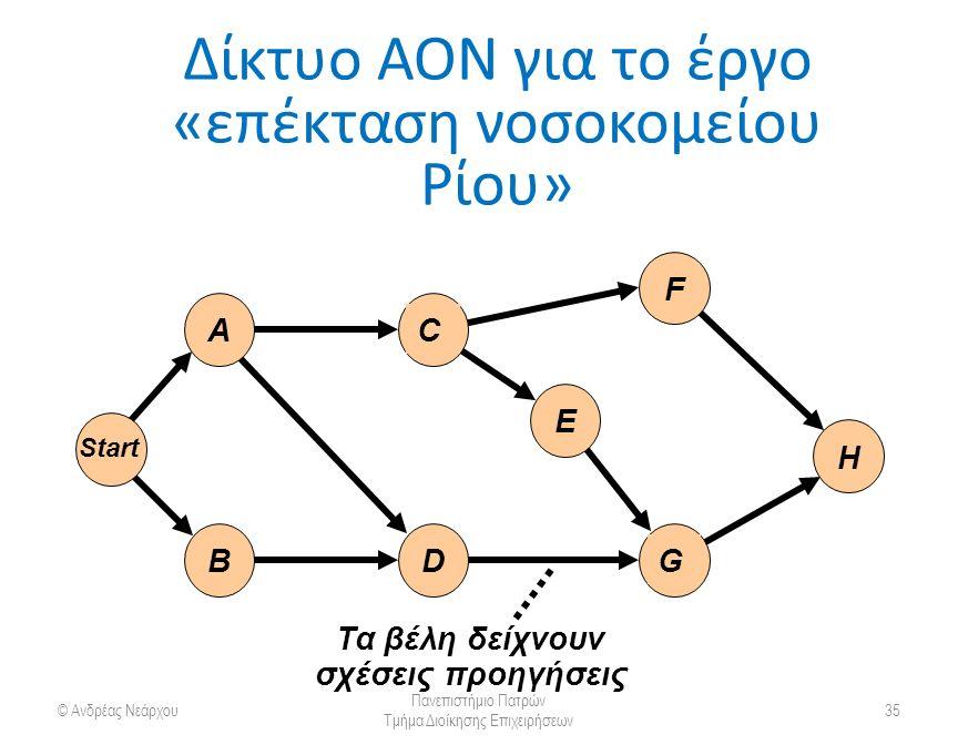 Δίκτυο AON για το έργο «επέκταση νοσοκομείου Ρίου» © Ανδρέας Νεάρχου Πανεπιστήμιο Πατρών Τμήμα Διοίκησης Επιχειρήσεων 35 Τα βέλη δείχνουν σχέσεις προηγήσεις G E F H C A Start DB