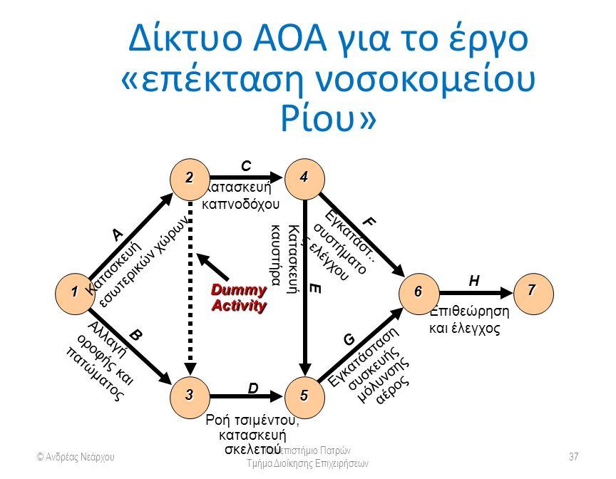 Δίκτυο AOA για το έργο «επέκταση νοσοκομείου Ρίου» © Ανδρέας Νεάρχου Πανεπιστήμιο Πατρών Τμήμα Διοίκησης Επιχειρήσεων 37 H Επιθεώρηση και έλεγχος 7 Dummy Activity 6 F Εγκατάστ..