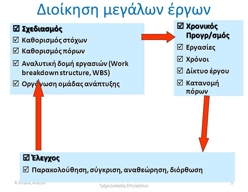 Διοίκηση μεγάλων έργων © Ανδρέας Νεάρχου Πανεπιστήμιο Πατρών Τμήμα Διοίκησης Επιχειρήσεων 9  Σχεδιασμός  Καθορισμός στόχων  Καθορισμός πόρων  Αναλυτική δομή εργασιών (Work breakdown structure, WBS)  Οργάνωση ομάδας ανάπτυξης  Χρονικός Προγρ/σμός  Εργασίες  Χρόνοι  Δίκτυο έργου  Κατανομή πόρων  Έλεγχος  Παρακολούθηση, σύγκριση, αναθεώρηση, διόρθωση