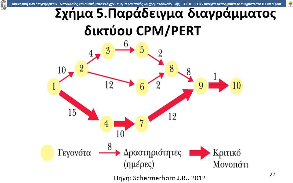 2727 Διοικητική των επιχειρήσεων –διαδικασίες και συστήματα ελέγχου, τμήμα λογιστικής και χρηματοοικονομικής, ΤΕΙ ΗΠΕΙΡΟΥ - Ανοιχτά Ακαδημαϊκά Μαθήματα στο ΤΕΙ Ηπείρου Σχήµα 5.Παράδειγµα διαγράµµατος δικτύου CPM/PERT 27 Πηγή: Schermerhorn J.R., 2012