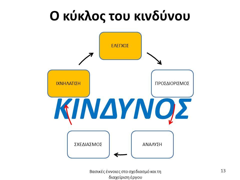Ο κύκλος του κινδύνου ΚΙΝΔΥΝΟΣ ΕΛΕΓΧΟΣΠΡΟΣΔΙΟΡΙΣΜΟΣΑΝΑΛΥΣΗ ΣΧΕΔΙΑΣΜΟΣ ΙΧΝΗΛΑΤΙΣΗ Βασικές έννοιες στο σχεδιασμό και τη διαχείριση έργου 13