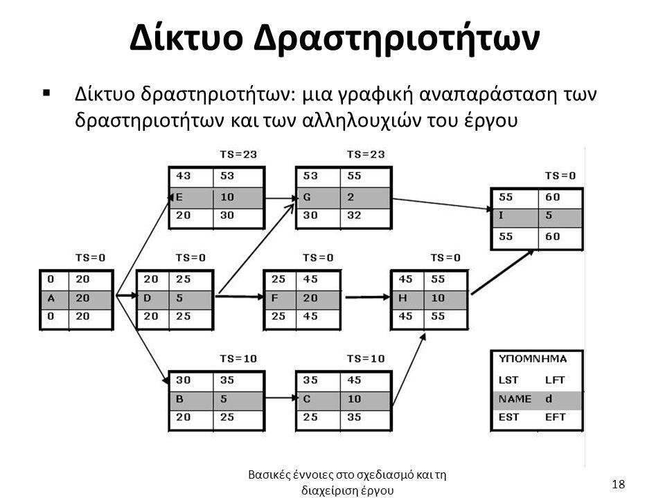Δίκτυο Δραστηριοτήτων  Δίκτυο δραστηριοτήτων: μια γραφική αναπαράσταση των δραστηριοτήτων και των αλληλουχιών του έργου Βασικές έννοιες στο σχεδιασμό και τη διαχείριση έργου 18