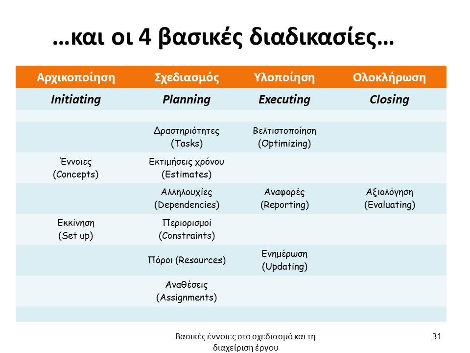 …και οι 4 βασικές διαδικασίες… ΑρχικοποίησηΣχεδιασμόςΥλοποίησηΟλοκλήρωση InitiatingPlanningExecutingClosing Δραστηριότητες (Tasks) Βελτιστοποίηση (Optimizing) Έννοιες (Concepts) Εκτιμήσεις χρόνου (Estimates) Αλληλουχίες (Dependencies) Αναφορές (Reporting) Αξιολόγηση (Evaluating) Εκκίνηση (Set up) Περιορισμοί (Constraints) Πόροι (Resources) Ενημέρωση (Updating) Αναθέσεις (Assignments) Βασικές έννοιες στο σχεδιασμό και τη διαχείριση έργου 31