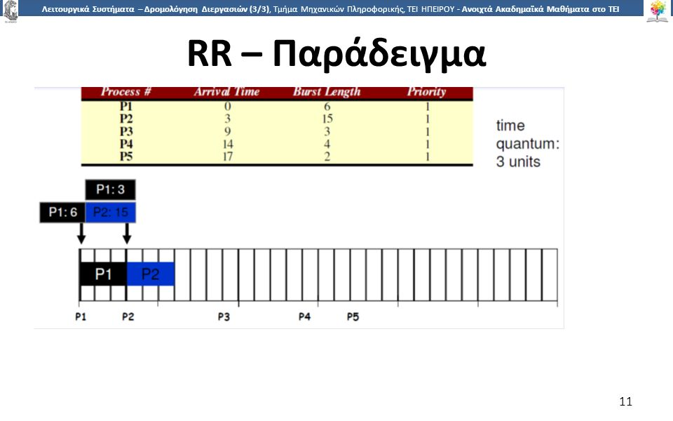 1 Λειτουργικά Συστήματα – Δρομολόγηση Διεργασιών (3/3), Τμήμα Μηχανικών Πληροφορικής, ΤΕΙ ΗΠΕΙΡΟΥ - Ανοιχτά Ακαδημαϊκά Μαθήματα στο ΤΕΙ Ηπείρου RR – Παράδειγμα 11