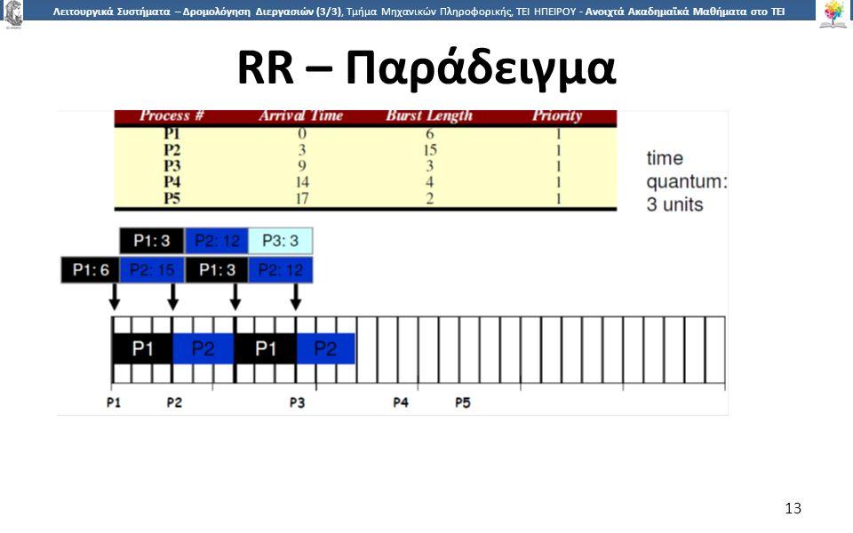 1313 Λειτουργικά Συστήματα – Δρομολόγηση Διεργασιών (3/3), Τμήμα Μηχανικών Πληροφορικής, ΤΕΙ ΗΠΕΙΡΟΥ - Ανοιχτά Ακαδημαϊκά Μαθήματα στο ΤΕΙ Ηπείρου RR – Παράδειγμα 13