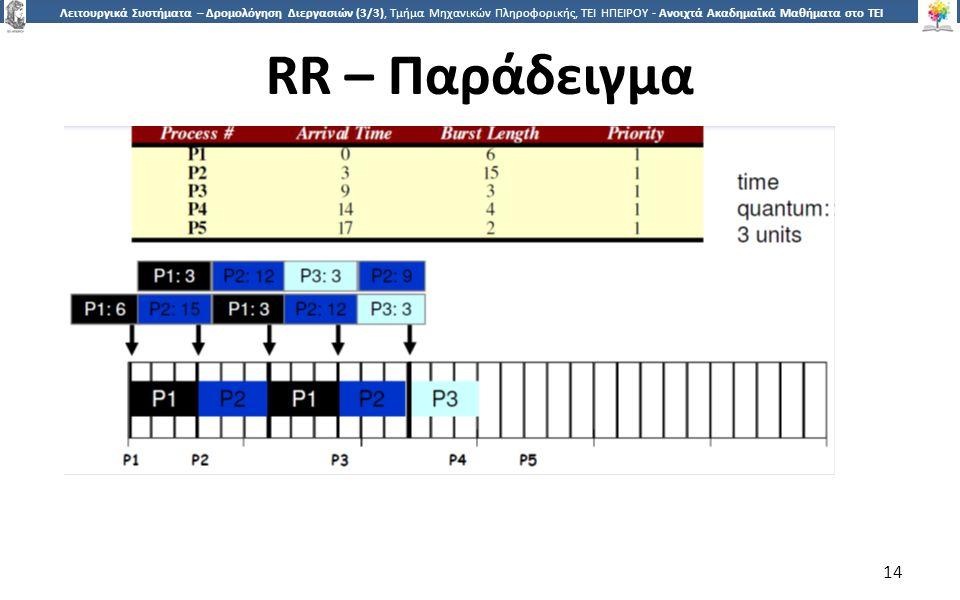 1414 Λειτουργικά Συστήματα – Δρομολόγηση Διεργασιών (3/3), Τμήμα Μηχανικών Πληροφορικής, ΤΕΙ ΗΠΕΙΡΟΥ - Ανοιχτά Ακαδημαϊκά Μαθήματα στο ΤΕΙ Ηπείρου RR – Παράδειγμα 14
