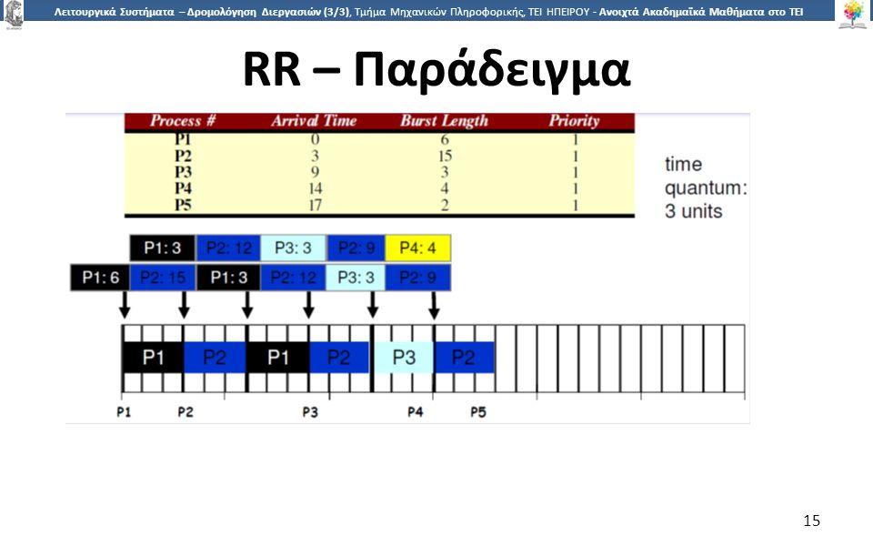 1515 Λειτουργικά Συστήματα – Δρομολόγηση Διεργασιών (3/3), Τμήμα Μηχανικών Πληροφορικής, ΤΕΙ ΗΠΕΙΡΟΥ - Ανοιχτά Ακαδημαϊκά Μαθήματα στο ΤΕΙ Ηπείρου RR – Παράδειγμα 15