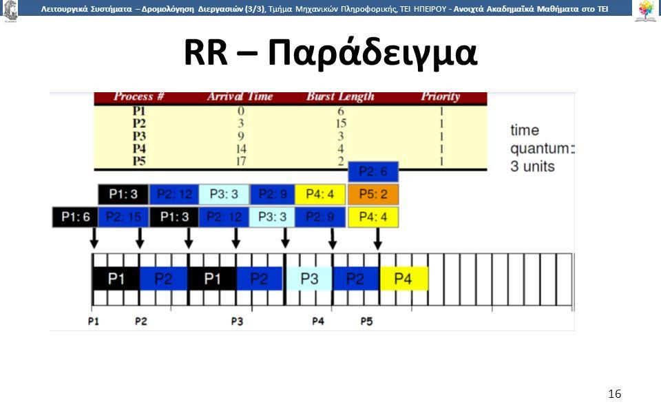 1616 Λειτουργικά Συστήματα – Δρομολόγηση Διεργασιών (3/3), Τμήμα Μηχανικών Πληροφορικής, ΤΕΙ ΗΠΕΙΡΟΥ - Ανοιχτά Ακαδημαϊκά Μαθήματα στο ΤΕΙ Ηπείρου RR – Παράδειγμα 16