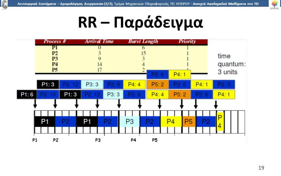 1919 Λειτουργικά Συστήματα – Δρομολόγηση Διεργασιών (3/3), Τμήμα Μηχανικών Πληροφορικής, ΤΕΙ ΗΠΕΙΡΟΥ - Ανοιχτά Ακαδημαϊκά Μαθήματα στο ΤΕΙ Ηπείρου RR – Παράδειγμα 19