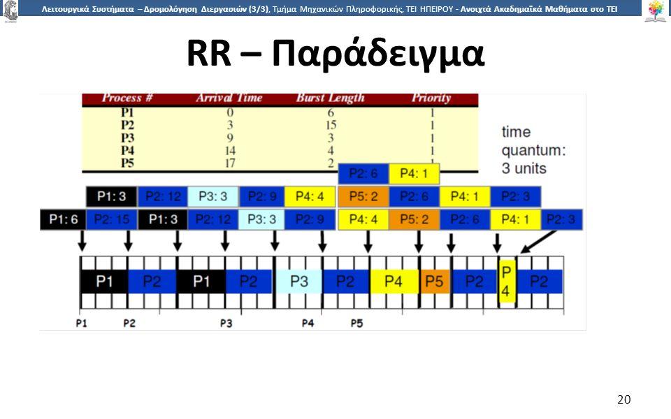 2020 Λειτουργικά Συστήματα – Δρομολόγηση Διεργασιών (3/3), Τμήμα Μηχανικών Πληροφορικής, ΤΕΙ ΗΠΕΙΡΟΥ - Ανοιχτά Ακαδημαϊκά Μαθήματα στο ΤΕΙ Ηπείρου RR – Παράδειγμα 20
