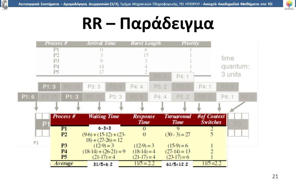2121 Λειτουργικά Συστήματα – Δρομολόγηση Διεργασιών (3/3), Τμήμα Μηχανικών Πληροφορικής, ΤΕΙ ΗΠΕΙΡΟΥ - Ανοιχτά Ακαδημαϊκά Μαθήματα στο ΤΕΙ Ηπείρου RR – Παράδειγμα 21