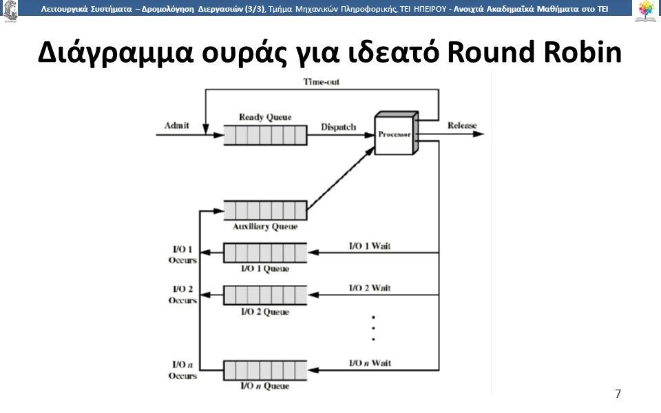 7 Λειτουργικά Συστήματα – Δρομολόγηση Διεργασιών (3/3), Τμήμα Μηχανικών Πληροφορικής, ΤΕΙ ΗΠΕΙΡΟΥ - Ανοιχτά Ακαδημαϊκά Μαθήματα στο ΤΕΙ Ηπείρου Διάγραμμα ουράς για ιδεατό Round Robin 7