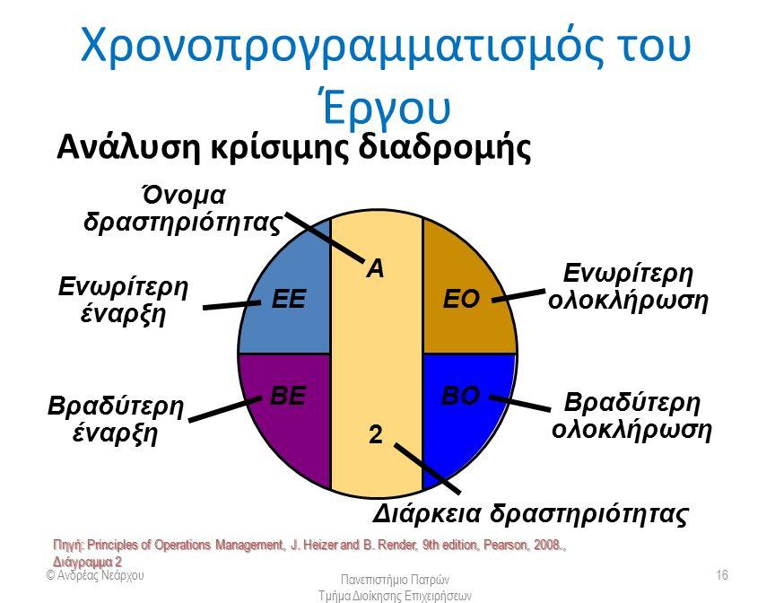 Χρονοπρογραμματισμός του Έργου © Ανδρέας Νεάρχου Πανεπιστήμιο Πατρών Τμήμα Διοίκησης Επιχειρήσεων 16 Ανάλυση κρίσιμης διαδρομής Ενωρίτερη έναρξη ΕΕ Εν
