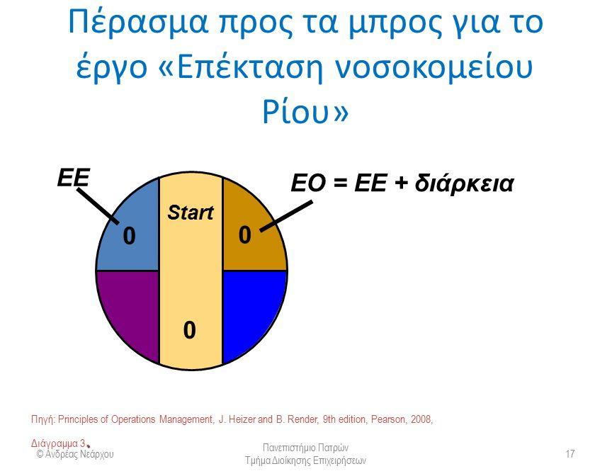 Πέρασμα προς τα μπρος για το έργο «Επέκταση νοσοκομείου Ρίου» © Ανδρέας Νεάρχου Πανεπιστήμιο Πατρών Τμήμα Διοίκησης Επιχειρήσεων 18 Start 0 0 0 A2A2 2 EΟ = ΕΕ + 2 0 EΕ της A.