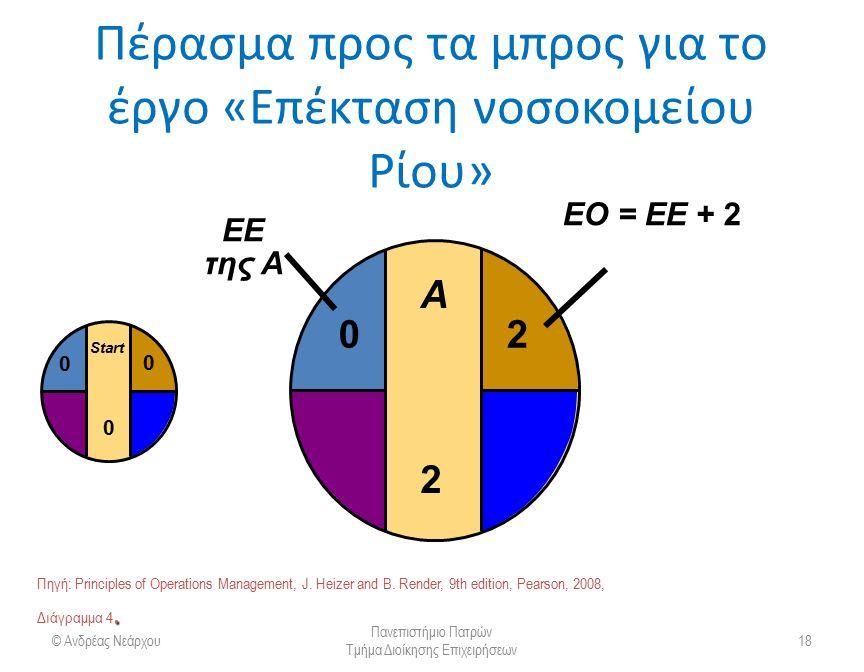 Πέρασμα προς τα μπρος για το έργο «Επέκταση νοσοκομείου Ρίου» © Ανδρέας Νεάρχου Πανεπιστήμιο Πατρών Τμήμα Διοίκησης Επιχειρήσεων 19 B3B3 Start 0 0 0 A2A2 20 3 ΕΟ = ΕΕ + 3 0 EΕ της B.