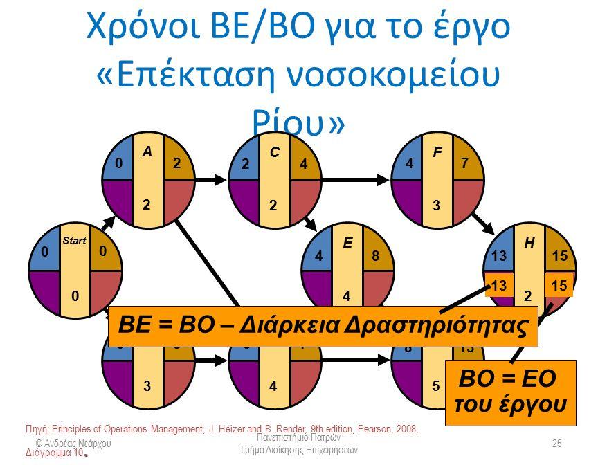 Χρόνοι ΒΕ/ΒΟ για το έργο «Επέκταση νοσοκομείου Ρίου» © Ανδρέας Νεάρχου Πανεπιστήμιο Πατρών Τμήμα Διοίκησης Επιχειρήσεων 25 E4E4 F3F3 G5G5 H2H2 481315