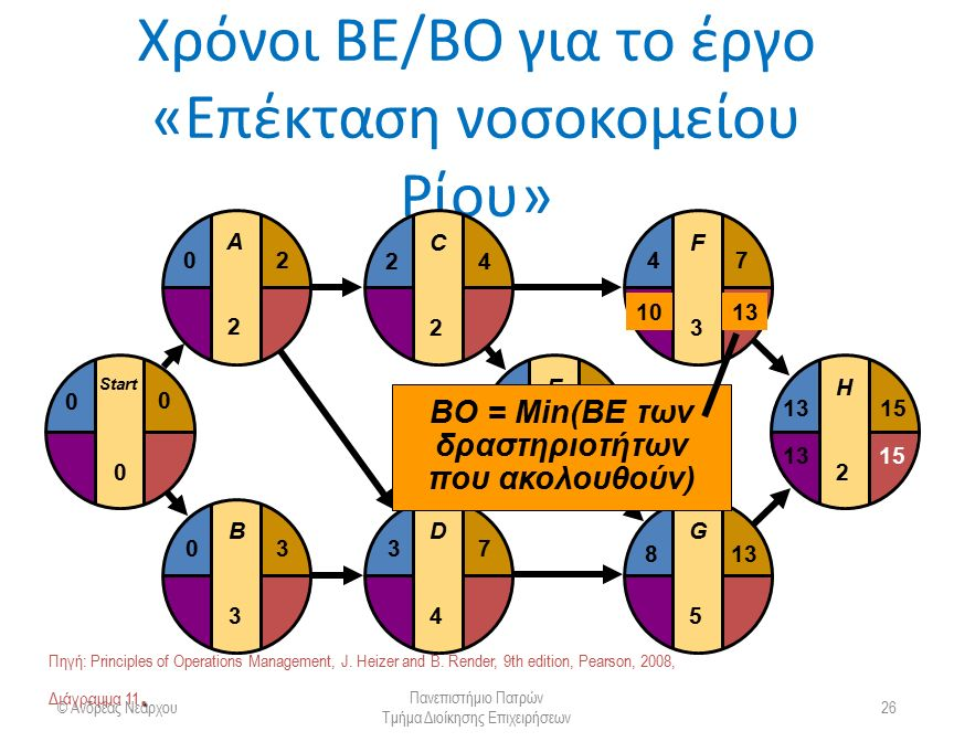 Χρόνοι ΒΕ/ΒΟ για το έργο «Επέκταση νοσοκομείου Ρίου» © Ανδρέας Νεάρχου Πανεπιστήμιο Πατρών Τμήμα Διοίκησης Επιχειρήσεων 26 E4E4 F3F3 G5G5 H2H2 481315 4 813 7 15 D4D4 37 C2C2 24 B3B3 03 Start 0 0 0 A2A2 20 ΒΟ = Min(ΒΕ των δραστηριοτήτων που ακολουθούν) 1013.