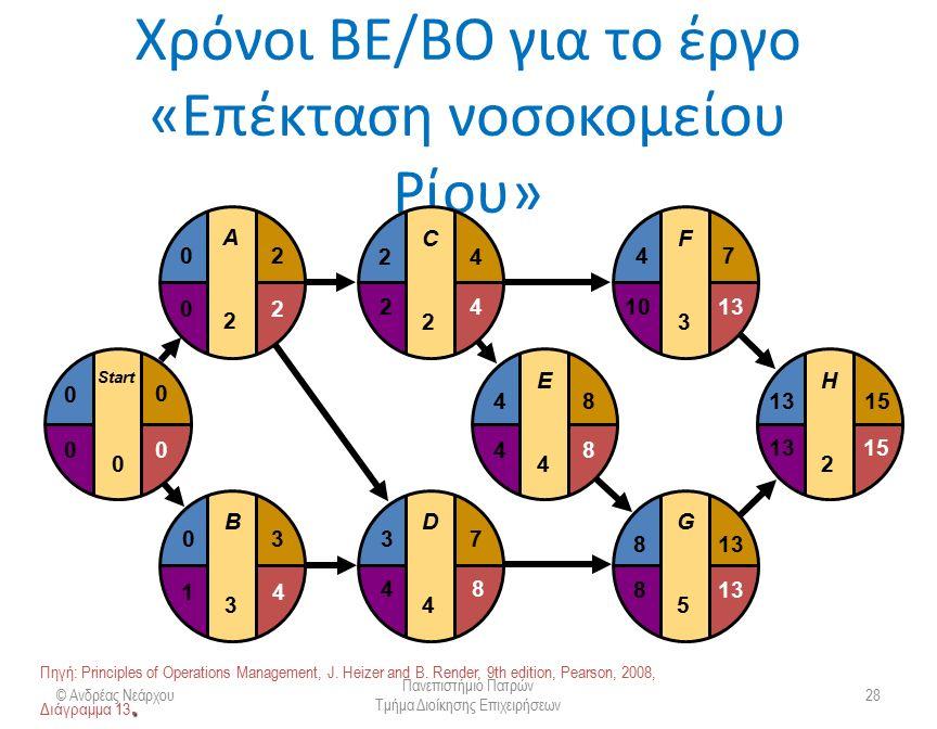 Υπολογισμός περιθωρίων © Ανδρέας Νεάρχου Πανεπιστήμιο Πατρών Τμήμα Διοίκησης Επιχειρήσεων 29 Μετά τον υπολογισμό των χρόνων ΕΕ, ΕΟ, ΒΕ, ΒΟ πρέπει να υπολογιστεί το περιθώριο χρόνου (slack or free time) για κάθε δραστηριότητα  Το περιθώριο χρόνου είναι το μέγεθος του χρόνου που μπορεί μια δραστηριότητα να καθυστερήσει Περιθώριο (Π) = ΒΕ – ΕΕ ή Π = ΒΟ – ΕΟ