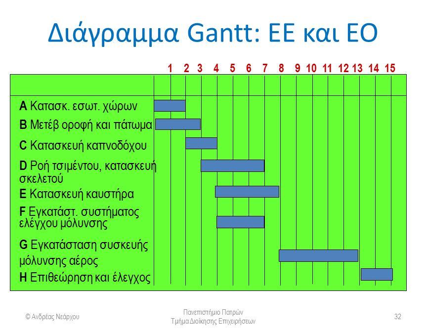 Διάγραμμα Gantt: ΕΕ και ΕΟ © Ανδρέας Νεάρχου Πανεπιστήμιο Πατρών Τμήμα Διοίκησης Επιχειρήσεων 32 A Κατασκ. εσωτ. χώρων B Μετέβ οροφή και πάτωμα C Κατα