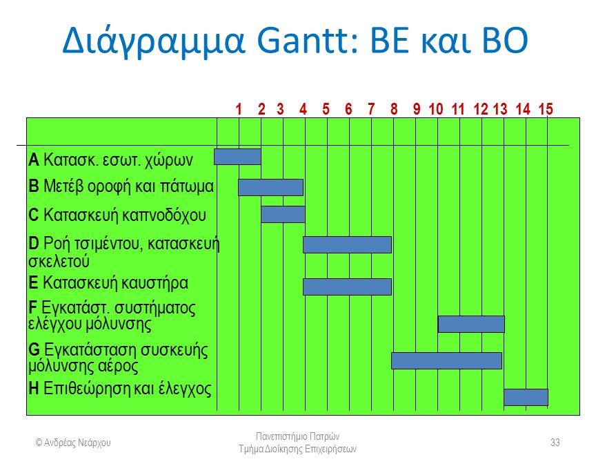Διάγραμμα Gantt: ΒΕ και ΒΟ © Ανδρέας Νεάρχου Πανεπιστήμιο Πατρών Τμήμα Διοίκησης Επιχειρήσεων 33 A Κατασκ. εσωτ. χώρων B Μετέβ οροφή και πάτωμα C Κατα