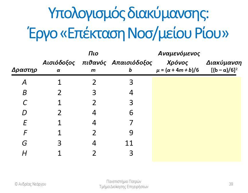 Υπολογισμός διακύμανσης: Έργο «Επέκταση Νοσ/μείου Ρίου» © Ανδρέας Νεάρχου Πανεπιστήμιο Πατρών Τμήμα Διοίκησης Επιχειρήσεων 40 Πιο Αναμενόμενος Αισιόδοξος πιθανός ΑπαισιόδοξοςΧρόνοςΔιακύμανση Δραστηρ αmbμ = (α + 4m + b)/6[(b – α)/6] 2 A12320,11 B23430,11 C12320,11 D24640,44 E14741,00 F12931,78 G341151,78 H12320,11