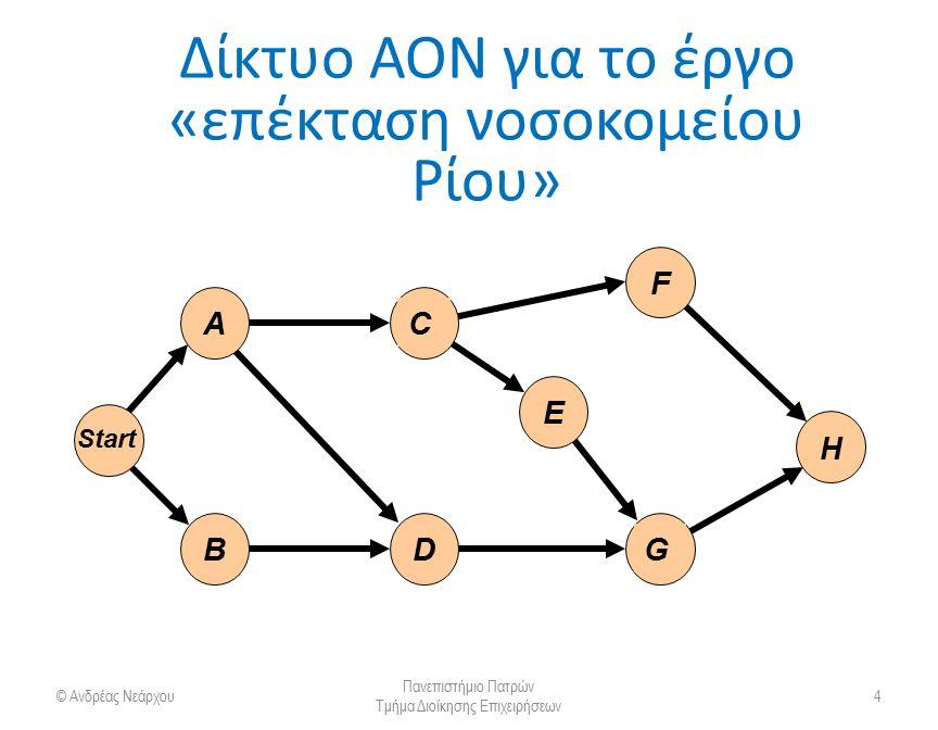 Δίκτυο AON για το έργο «επέκταση νοσοκομείου Ρίου» © Ανδρέας Νεάρχου Πανεπιστήμιο Πατρών Τμήμα Διοίκησης Επιχειρήσεων 4 G E F H C A Start DB