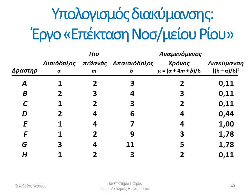 Υπολογισμός διακύμανσης: Έργο «Επέκταση Νοσ/μείου Ρίου» © Ανδρέας Νεάρχου Πανεπιστήμιο Πατρών Τμήμα Διοίκησης Επιχειρήσεων 41 Πιο Αναμενόμενος Αισιόδοξος πιθανός ΑπαισιόδοξοςΧρόνοςΔιακύμανση Δραστηρ αmbμ = (α + 4m + b)/6[(b – α)/6] 2 A12320,11 B23430,11 C12320,11 D24640,44 E14741,00 F12931,78 G341151,78 H12320,11 Κρίσιμη διαδρομή: A-C-E-G-H
