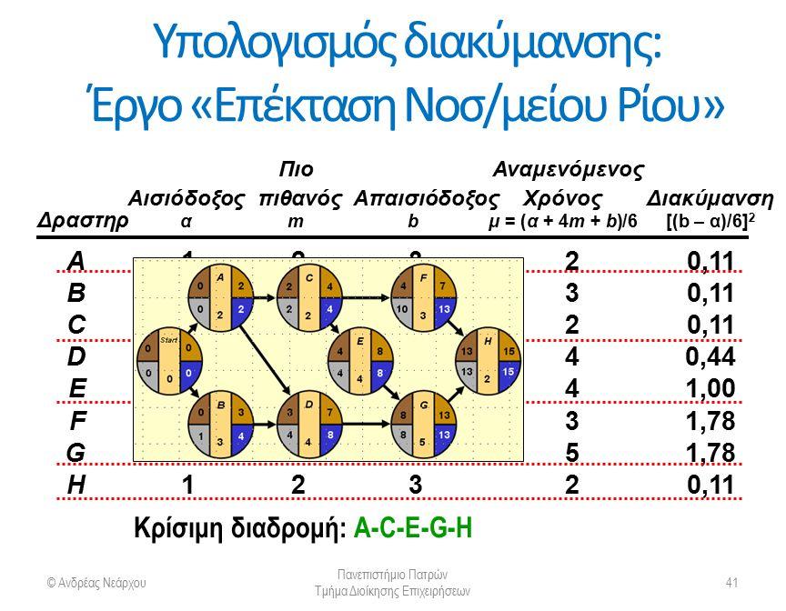 Πιθανότητα ολοκλήρωσης ενός έργου © Ανδρέας Νεάρχου Πανεπιστήμιο Πατρών Τμήμα Διοίκησης Επιχειρήσεων 42 Η διακύμανση του έργου s 2 =  (διακυμάνσεων των δραστηριοτήτων επί της κρίσιμης διαδρομής) p Η μέση διάρκεια του έργου ) m =  (μέσης διάρκειας των δραστηριοτήτων επί της κρίσιμης διαδρομής ) p
