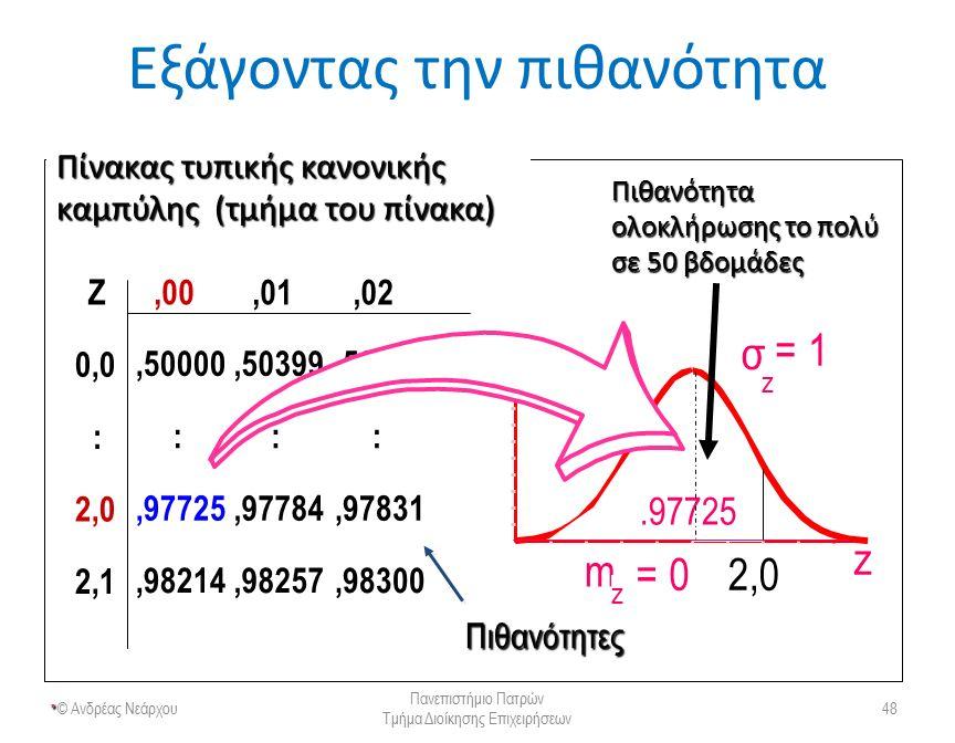 Πιθανότητα ολοκλήρωσης του έργου «Επέκταση Νοσ/μείου Ρίου» © Ανδρέας Νεάρχου Πανεπιστήμιο Πατρών Τμήμα Διοίκησης Επιχειρήσεων 49 Τυπική απόκλιση = 1,76 βδομάδες 15 βδομάδες (Αναμενόμενος χρόνος ολοκλήρωσης)