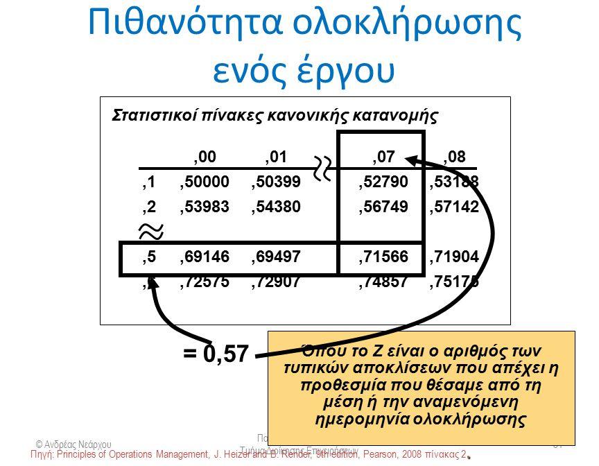 Πιθανότητα ολοκλήρωσης ενός έργου © Ανδρέας Νεάρχου Πανεπιστήμιο Πατρών Τμήμα Διοίκησης Επιχειρήσεων 51 Z=−/  p = (16 wks − 15 wks)/1.76 = 0,57 dueex