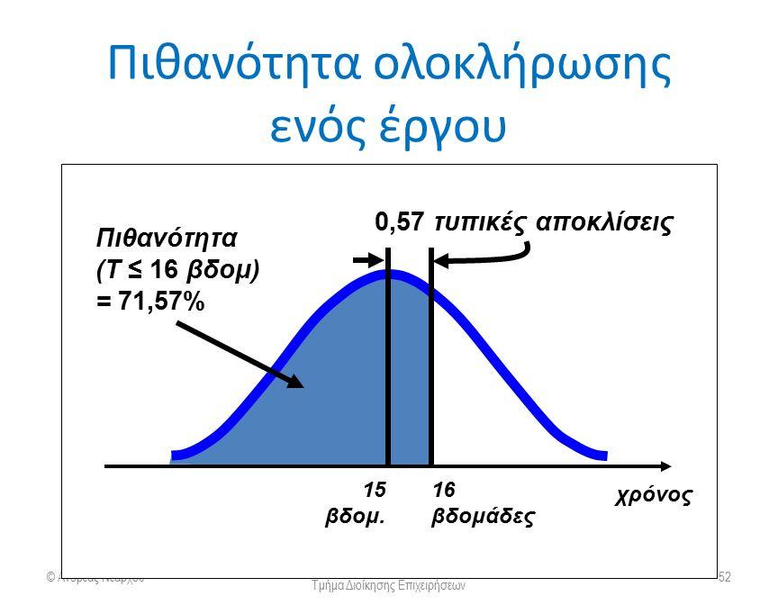 Πιθανότητα ολοκλήρωσης ενός έργου © Ανδρέας Νεάρχου Πανεπιστήμιο Πατρών Τμήμα Διοίκησης Επιχειρήσεων 52 χρόνος Πιθανότητα (T ≤ 16 βδομ) = 71,57% 0,57