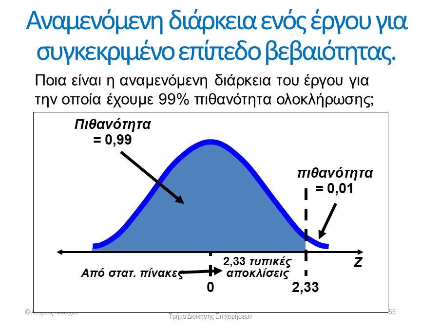 Αναμενόμενη διάρκεια ενός έργου για συγκεκριμένο επίπεδο βεβαιότητας. © Ανδρέας Νεάρχου Πανεπιστήμιο Πατρών Τμήμα Διοίκησης Επιχειρήσεων 55 πιθανότητα