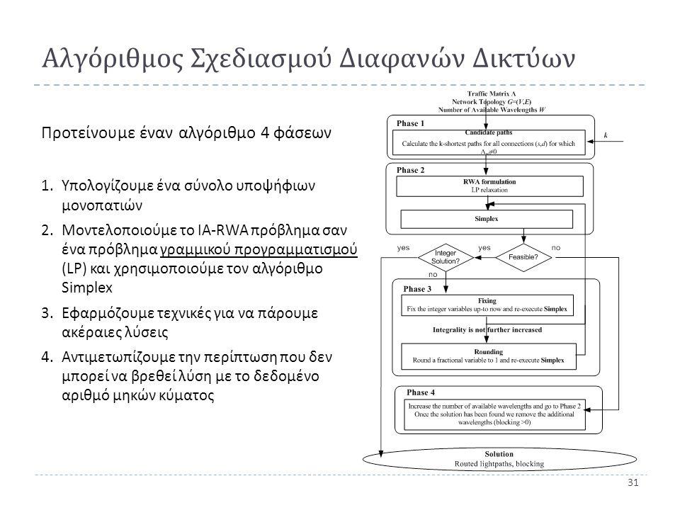 31 Αλγόριθμος Σχεδιασμού Διαφανών Δικτύων Προτείνουμε έναν αλγόριθμο 4 φάσεων 1.Υπολογίζουμε ένα σύνολο υποψήφιων μονοπατιών 2.Μοντελοποιούμε το ΙΑ -RWA πρόβλημα σαν ένα πρόβλημα γραμμικού προγραμματισμού (LP) και χρησιμοποιούμε τον αλγόριθμο Simplex 3.Εφαρμόζουμε τεχνικές για να πάρουμε ακέραιες λύσεις 4.Αντιμετωπίζουμε την περίπτωση που δεν μπορεί να βρεθεί λύση με το δεδομένο αριθμό μηκών κύματος
