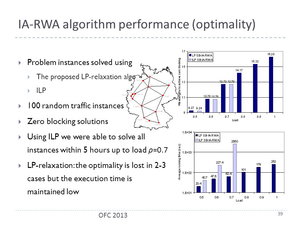 IA-RWA algorithm performance (optimality)  Problem instances solved using  The proposed LP-relaxation algo  ILP  100 random traffic instances  Zero blocking solutions  Using ILP we were able to solve all instances within 5 hours up to load ρ =0.7  LP-relaxation: the optimality is lost in 2-3 cases but the execution time is maintained low 39 OFC 2013
