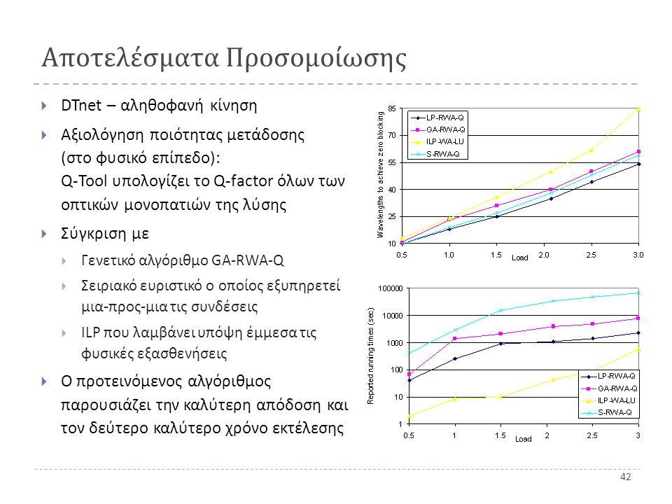 42 Αποτελέσματα Προσομοίωσης  DTnet – αληθοφανή κίνηση  Αξιολόγηση ποιότητας μετάδοσης ( στο φυσικό επίπεδο ): Q-Tool υπολογίζει το Q-factor όλων των οπτικών μονοπατιών της λύσης  Σύγκριση με  Γενετικό αλγόριθμο GA-RWA-Q  Σειριακό ευριστικό ο οποίος εξυπηρετεί μια - προς - μια τις συνδέσεις  ILP που λαμβάνει υπόψη έμμεσα τις φυσικές εξασθενήσεις  Ο προτεινόμενος αλγόριθμος παρουσιάζει την καλύτερη απόδοση και τον δεύτερο καλύτερο χρόνο εκτέλεσης