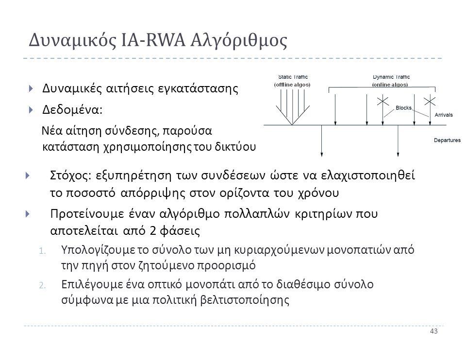 43 Δυναμικός ΙΑ - RWA Αλγόριθμος  Δυναμικές αιτήσεις εγκατάστασης  Δεδομένα : Νέα αίτηση σύνδεσης, παρούσα κατάσταση χρησιμοποίησης του δικτύου  Στόχος: εξυπηρέτηση των συνδέσεων ώστε να ελαχιστοποιηθεί το ποσοστό απόρριψης στον ορίζοντα του χρόνου  Προτείνουμε έναν αλγόριθμο πολλαπλών κριτηρίων που αποτελείται από 2 φάσεις 1.